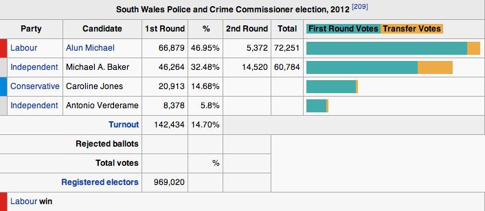 Election Day: November 15, 2012